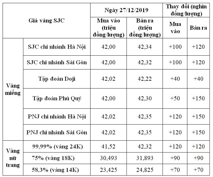 Giá vàng hôm nay 27/12: SJC tăng đến 150.000 đồng/lượng - Ảnh 1.