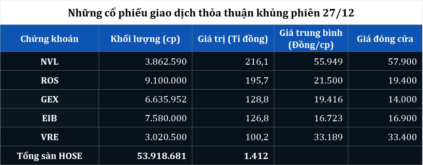 Giao dịch thỏa thuận khủng NVL, ROS, GEX, EIB, VRE phiên 27/12 - Ảnh 1.
