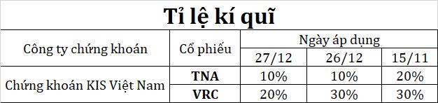 Sau VPS đến lượt Chứng khoán KIS Việt Nam giảm margin với cổ phiếu TNA và VRC - Ảnh 1.