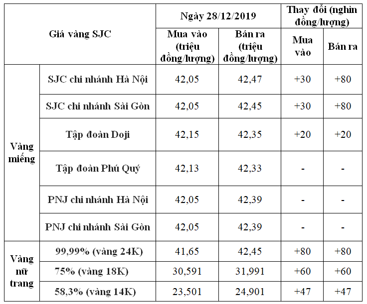 Giá vàng hôm nay 28/12: SJC tiếp đà tăng 80.000 đồng/lượng tại vài nơi - Ảnh 1.