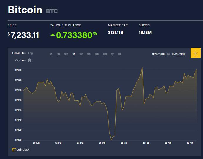 Chỉ số giá bitcoin hôm nay (28/12) (nguồn: CoinDesk)