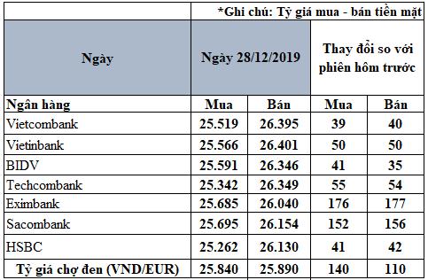 Tỷ giá đồng Euro hôm nay (28/12): Giá Euro chợ đen tăng mạnh, áp sát mốc 25.900 VND/EUR - Ảnh 2.