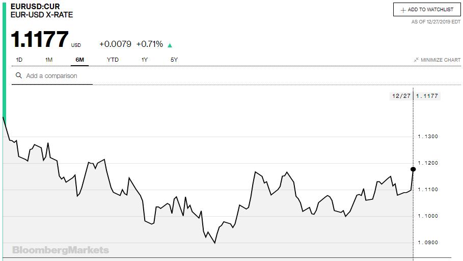 Tỷ giá đồng Euro hôm nay (28/12): Giá Euro chợ đen tăng mạnh, áp sát mốc 25.900 VND/EUR - Ảnh 3.