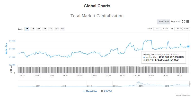 Tổng giá trị thị trường và khối lượng giao dịch tiền kĩ thuật số hôm nay (28/12) (nguồn: CoinMarketCap)