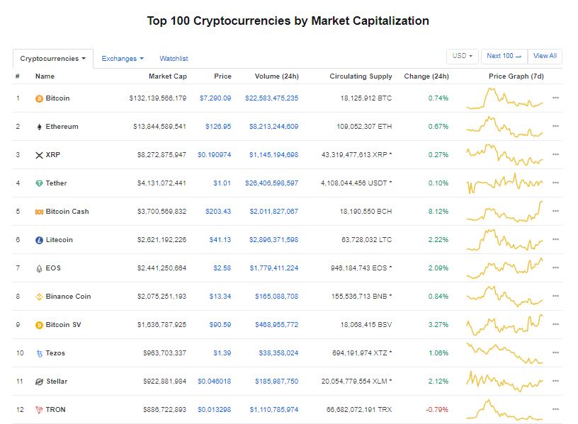 Nhóm 10 đồng tiền kĩ thuật số hàng đầu theo giá trị thị trường hôm nay (28/12) (nguồn: CoinMarketCap)