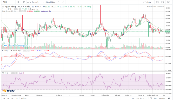 Cổ phiếu tâm điểm ngày 30/12: POW, ACB, MSN, VHC - Ảnh 3.
