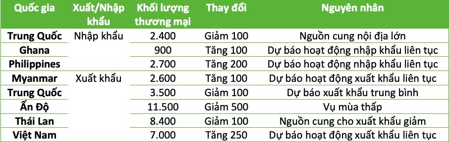 Kết thúc 2019 ảm đạm, thị trường gạo đón năm mới với các dự báo lạc quan - Ảnh 5.