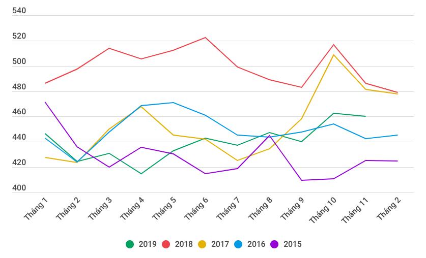 Kết thúc 2019 ảm đạm, thị trường gạo đón năm mới với các dự báo lạc quan - Ảnh 3.