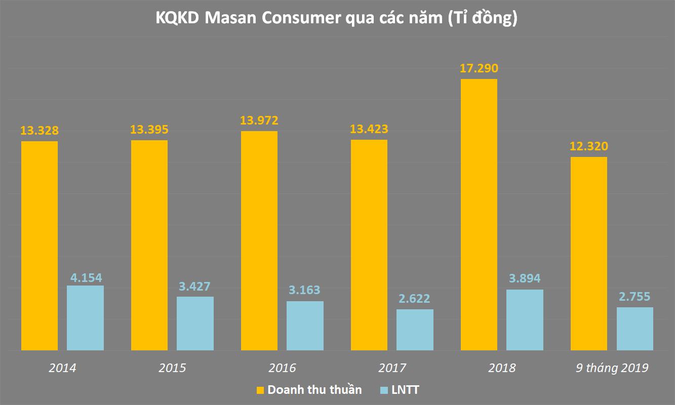 kết quả kinh doanh của Masan qua các năm