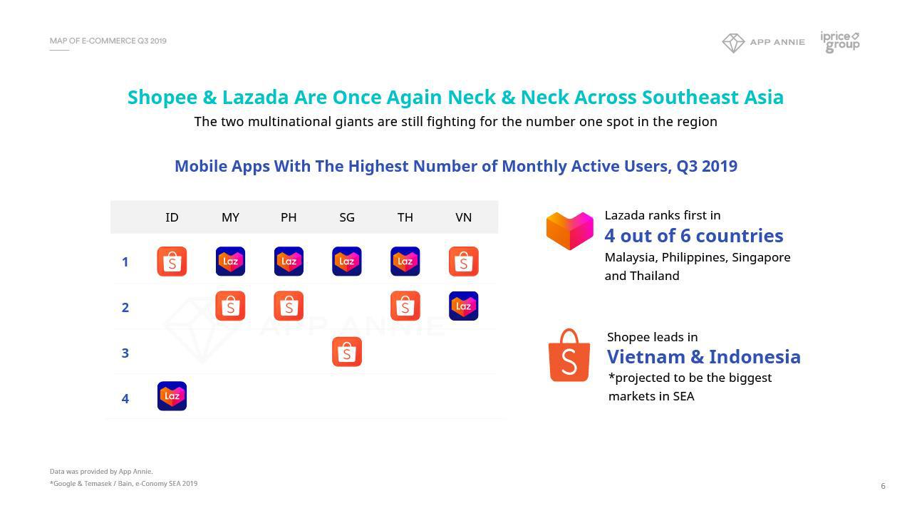 Lazada, Shopee so kè quyết liệt trên thiết bị di động, các sàn thương mại điện tử nội địa trỗi dậy trên web - Ảnh 1.