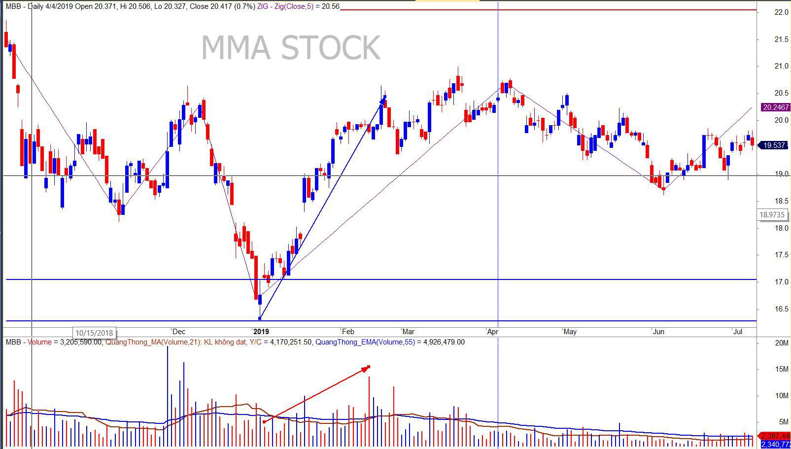 Làm sao để biết được thị trường chứng khoán hoạt động như thế nào? - Ảnh 1.