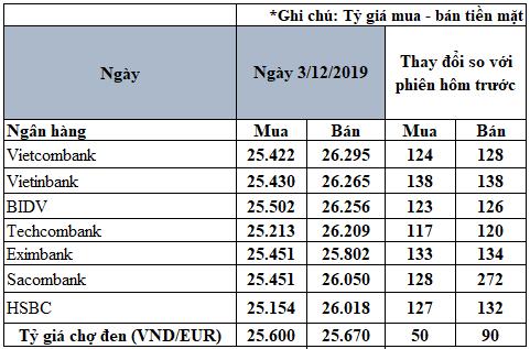 Tỷ giá đồng Euro hôm nay (3/12): Giá Euro trong nước tăng mạnh - Ảnh 2.