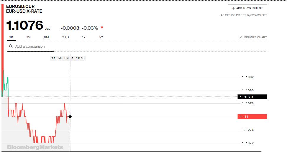 Tỷ giá đồng Euro hôm nay (3/12): Giá Euro trong nước tăng mạnh - Ảnh 3.