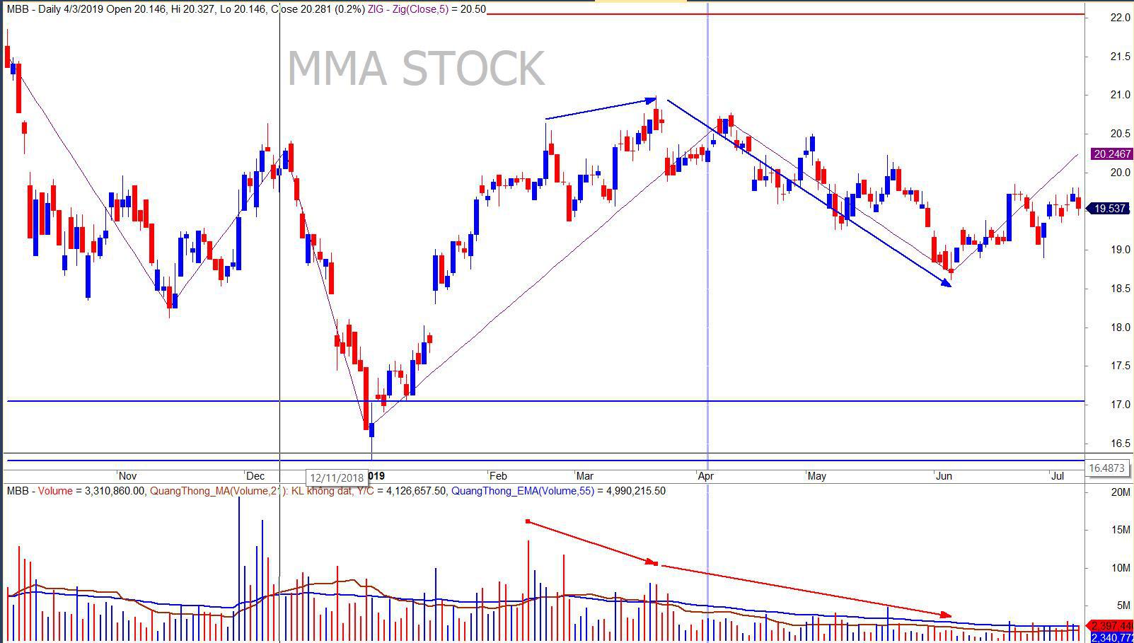 Làm sao để biết được thị trường chứng khoán hoạt động như thế nào? - Ảnh 2.