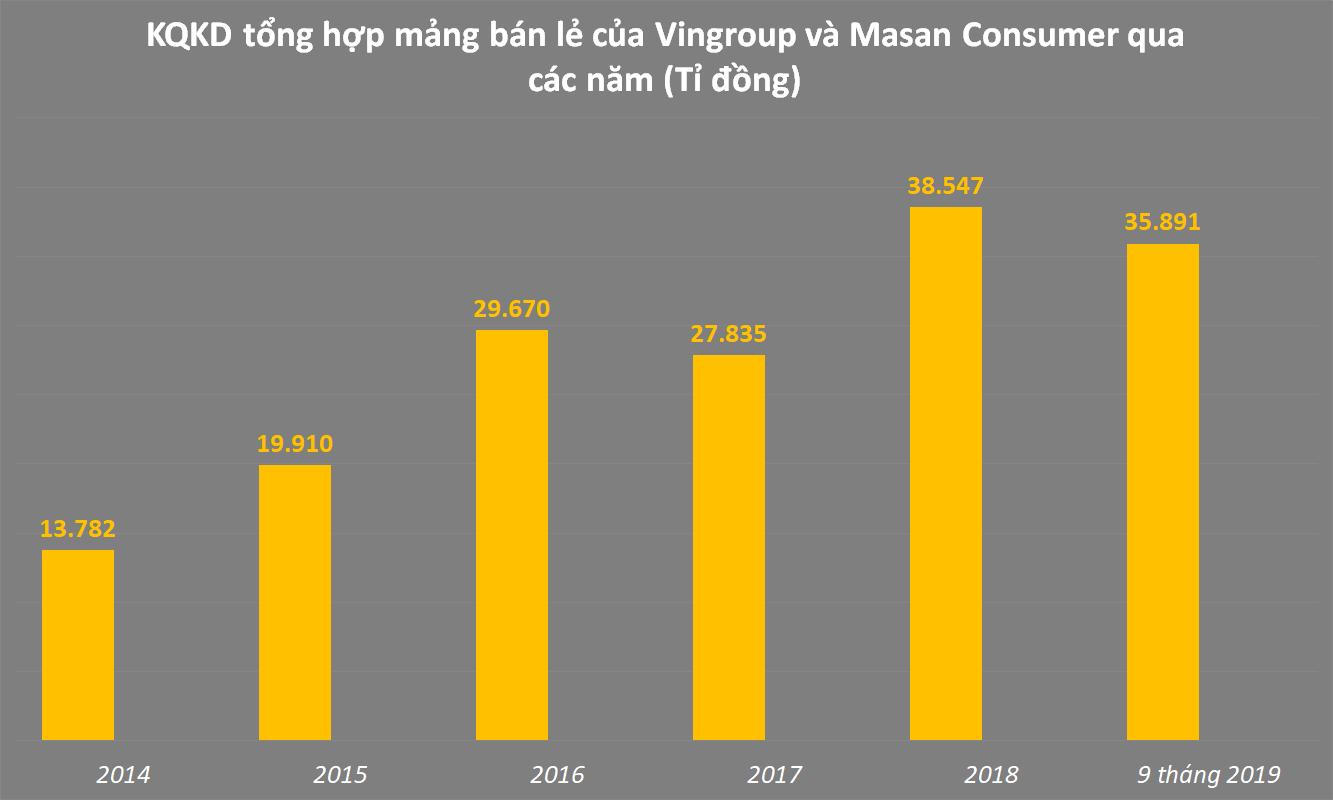 tổng hợp mảng kinh doanh và bán lẻ của Vingroup và Masan Group