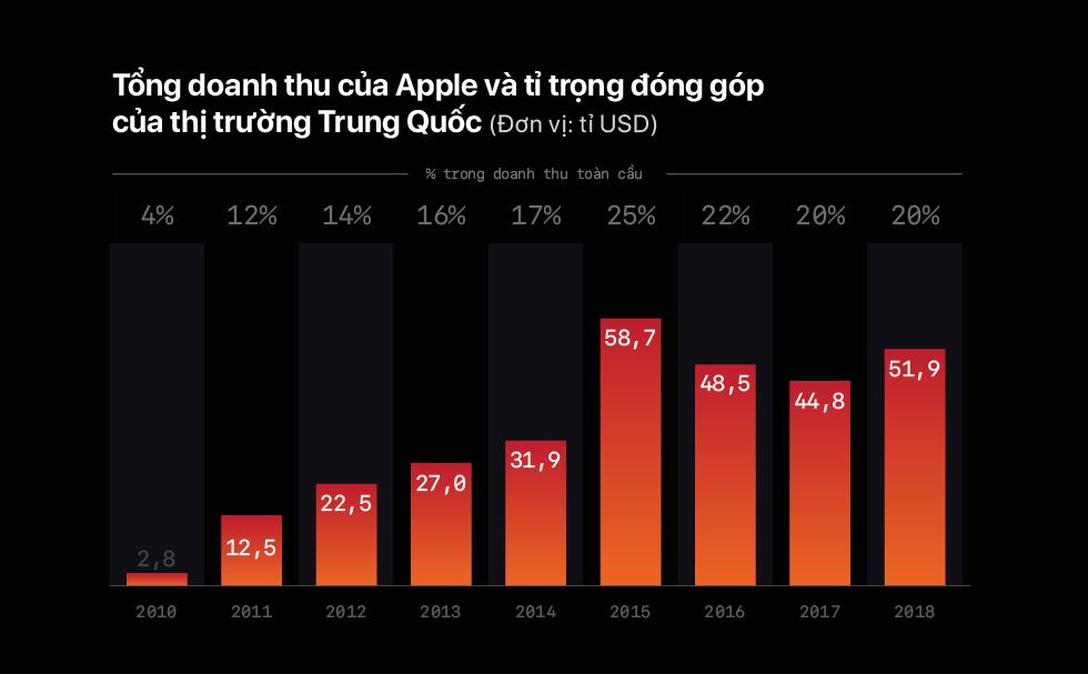 Apple trong cuộc chiến trang thương mại Mỹ và Trung Quốc