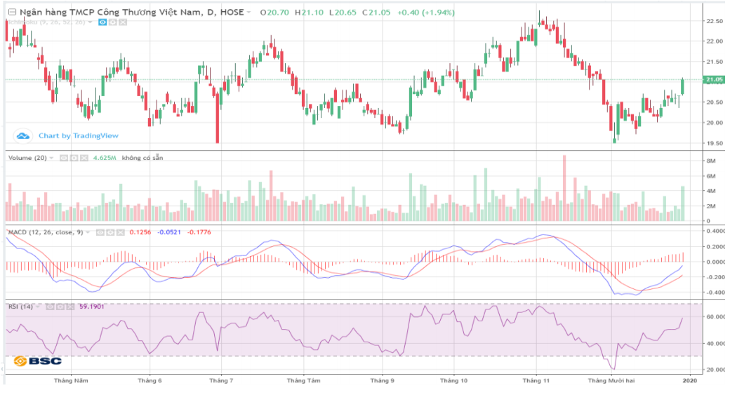 Cổ phiếu tâm điểm ngày 31/12: CTG, DXG, PNJ, HPG - Ảnh 2.