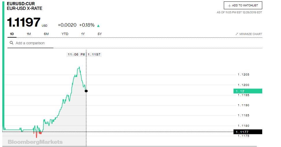 Tỷ giá đồng Euro hôm nay (30/12): Giá Euro trong nước tiếp tục tăng mạnh - Ảnh 3.
