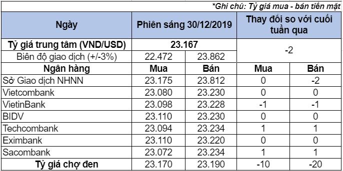 Tỷ giá USD hôm nay 30/12: Giá USD chợ đen giảm mạnh - Ảnh 1.