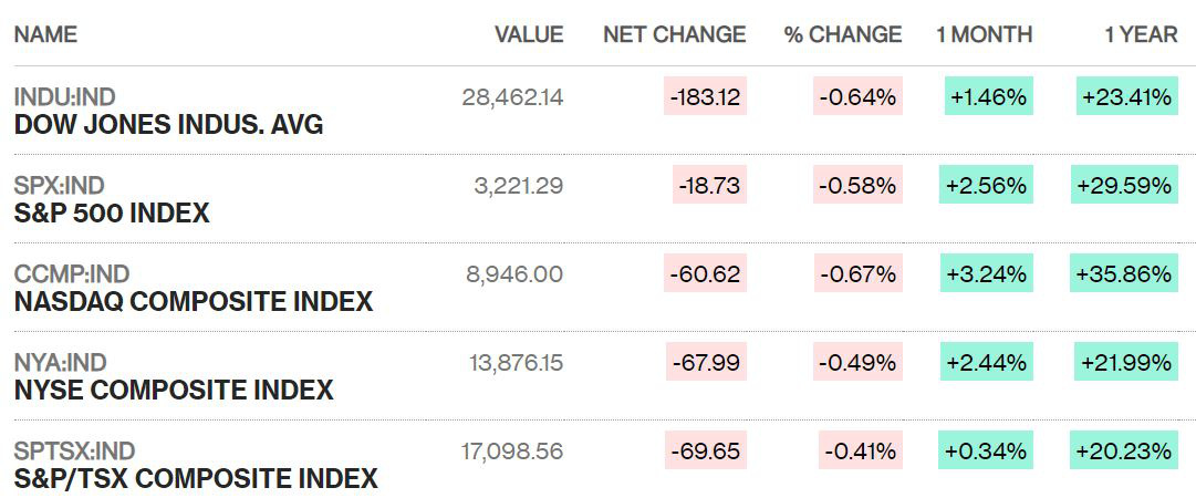 Nhà đầu tư Mỹ chốt lời, Dow Jones bất ngờ giảm gần 200 điểm trong ngày gần cuối năm - Ảnh 1.