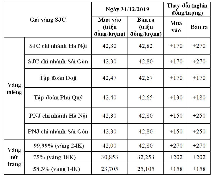 Giá vàng hôm nay 31/12: SJC tăng vọt gần 300.000 đồng/lượng, tiến sát mốc 43 triệu đồng/lượng vào ngày cuối của năm - Ảnh 1.
