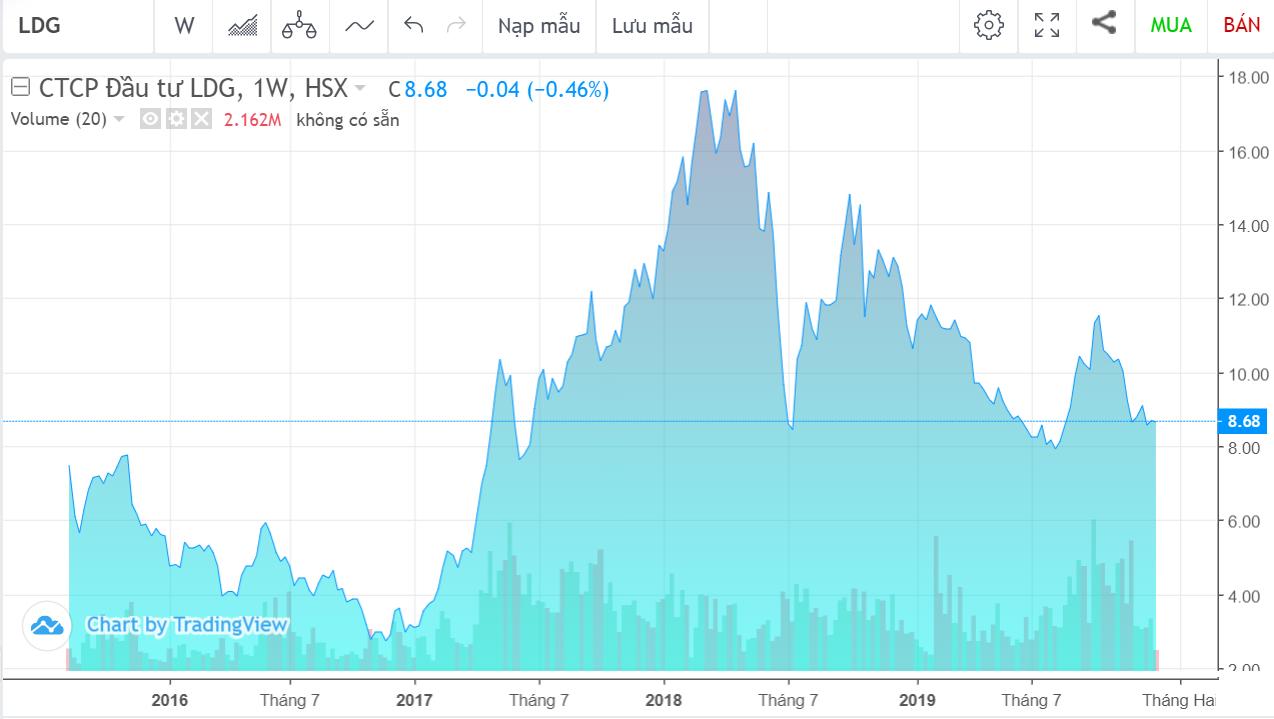 LDG thông qua hai thương vụ chuyển nhượng cổ phần tại công ty con trước ngày chốt sổ năm 2019, ước lãi ít nhất 291 tỉ đồng - Ảnh 1.