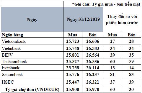 Tỷ giá đồng Euro hôm nay (31/12): Giá Euro chợ đen áp sát mốc 26.000 VND/EUR - Ảnh 2.