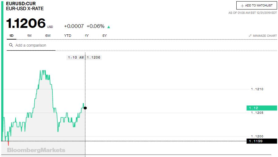 Tỷ giá đồng Euro hôm nay (31/12): Giá Euro chợ đen áp sát mốc 26.000 VND/EUR - Ảnh 3.