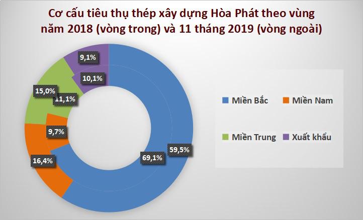 Hòa Phát đã giải ngân 50.000 tỉ đồng vào dự án Dung Quất, bắt đầu trả nợ gốc từ tháng 8/2020 - Ảnh 3.