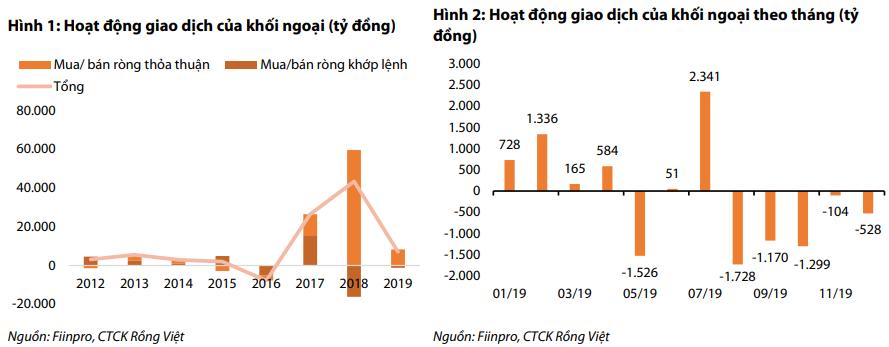 Cú hích từ dòng vốn ngoại, VN-Index có thể đạt mốc 1.120 điểm năm 2020? - Ảnh 1.