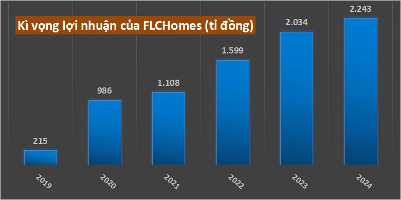 FLChomes