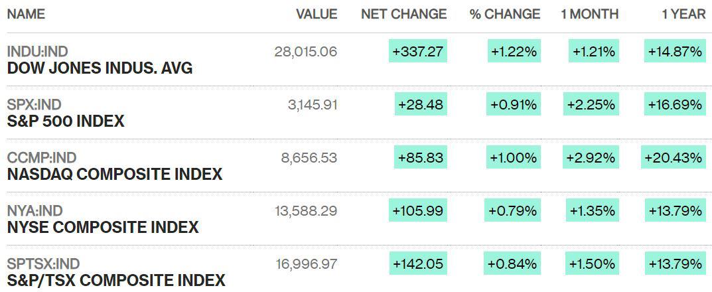 Dow Jones bất ngờ có phiên tăng mạnh nhất hai tháng, lấy lại mốc 28.000 điểm