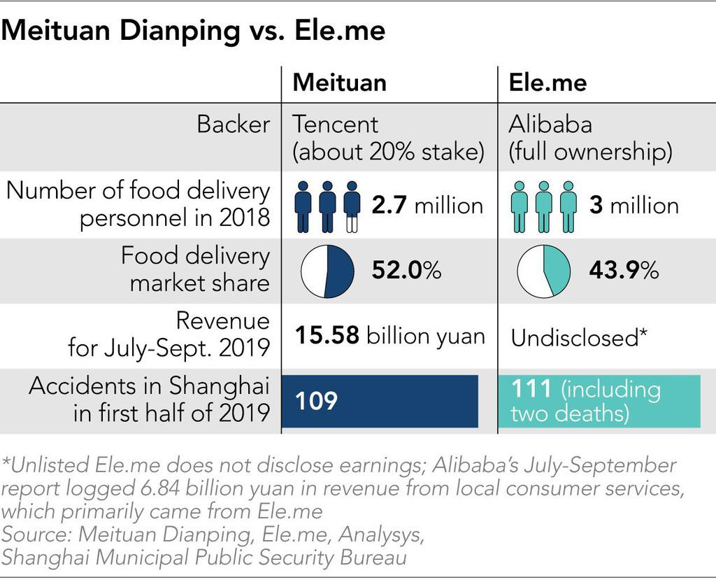 Tài xế giao đồ ăn TQ liều mạng sống để làm giàu cho Alibaba và Tencent - Ảnh 6.