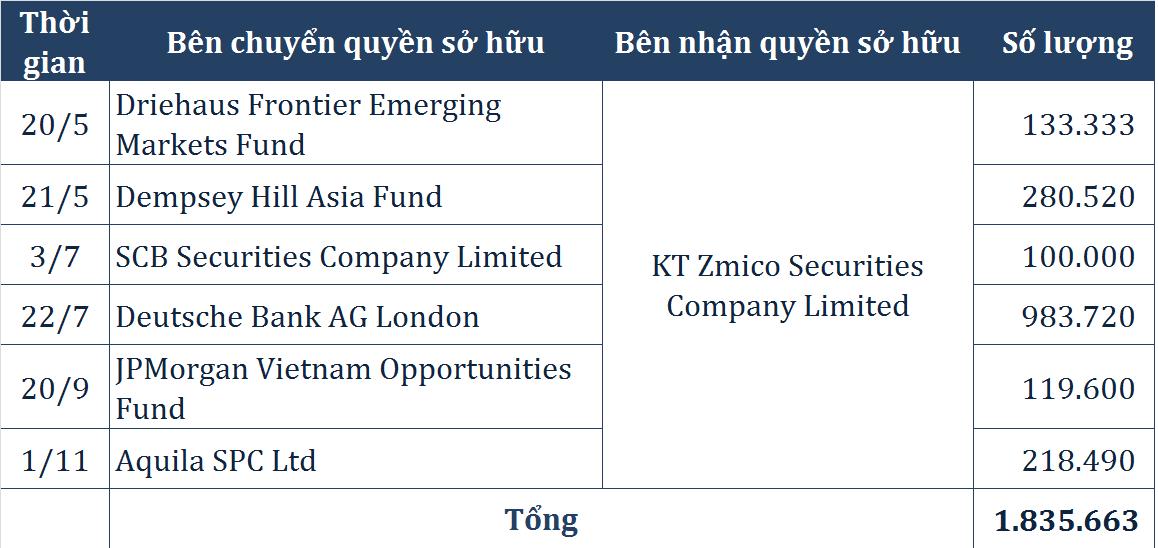Các giao dịch mua cổ phiếu MWG của KT Zmico Securities Company Limited kể từ tháng 5/2019. Nguồn: VSD