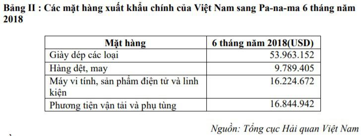 Thương vụ Việt Nam tại Panama - Ảnh 3.