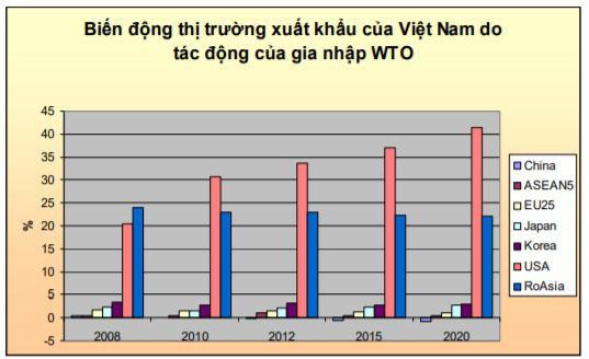 Thương vụ Việt Nam tại WTO - Ảnh 2.