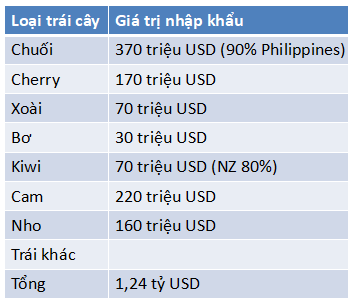 Tiềm năng xuất khẩu nông sản vào Hàn Quốc, doanh nghiệp cần chú ý gì? - Ảnh 4.