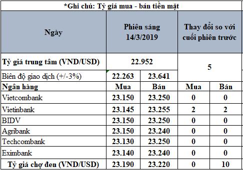 Tỷ giá USD hôm nay 14/3: Tỷ giá trung tâm quay đầu, tăng trở lại - Ảnh 2.