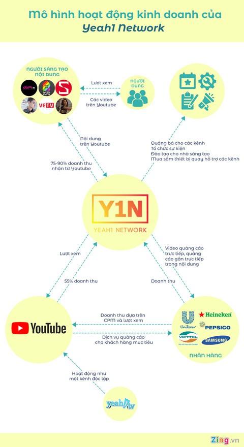 YouTube không tha, Yeah1 sơ tán các kênh qua network mới? - Ảnh 4.