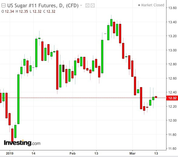 OPEC giảm nguồn cung dầu, lợi thế nghiêng về các nhà sản xuất ethanol  - Ảnh 2.