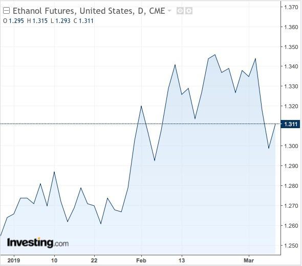 OPEC giảm nguồn cung dầu, lợi thế nghiêng về các nhà sản xuất ethanol  - Ảnh 3.