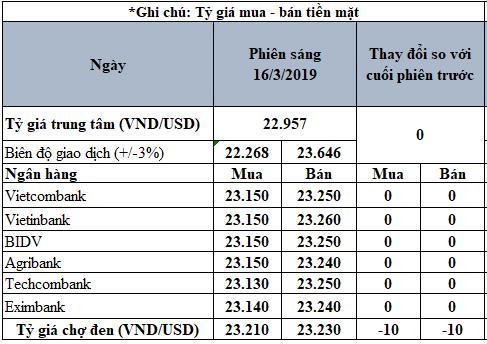 Tỷ giá USD hôm nay 16/3: Có tuần giảm mạnh nhất trong năm 2019 - Ảnh 3.
