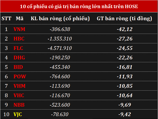 Giao dịch khối ngoại 19/3: Mua ròng hơn 190 tỉ đồng trên HOSE trong phiên VN-Index rung lắc  - Ảnh 2.