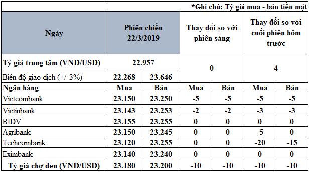 Giá bán USD chợ đen giảm về 23 200 VND/USD