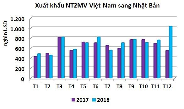 Năm 2018, nhập khẩu nhuyễn thể hai mảnh vỏ của Nhật Bản giảm - Ảnh 3.