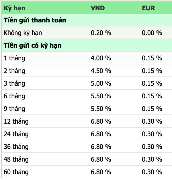 Lãi suất ngân hàng Vietcombank mới nhất tháng 4/2019 - Ảnh 3.
