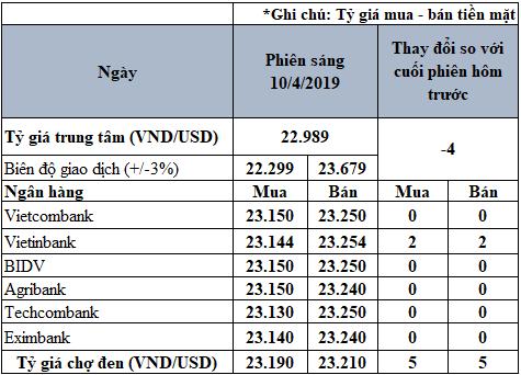 Tỷ giá USD hôm nay 10/4: VietinBank tăng 2 đồng trên cả hai chiều - Ảnh 2.