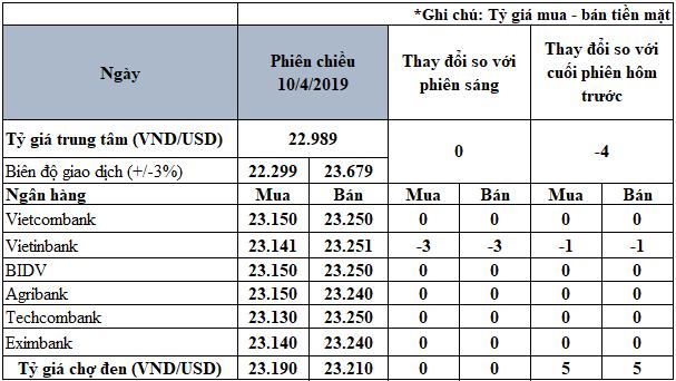 Đồng USD hồi phục trở lại sau nhận định của Fed - Ảnh 3.
