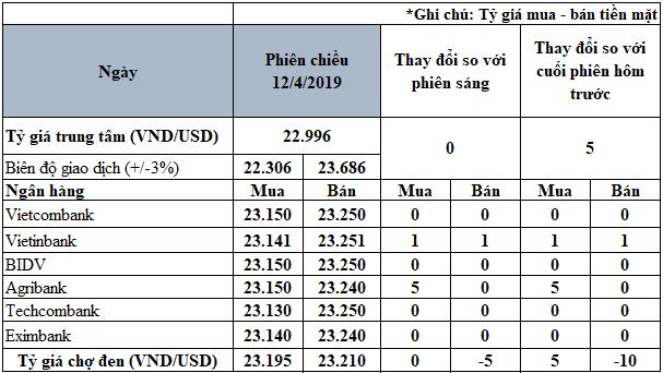 Đồng USD suy yếu mạnh so với Euro và bảng Anh - Ảnh 3.