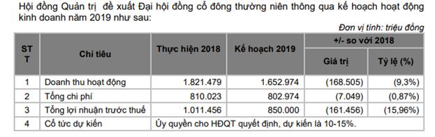 Chứng khoán Bản Việt dự báo VN-Index cuối năm đạt 960 điểm, HĐQT tiếp tục không nhận thù lao - Ảnh 1.